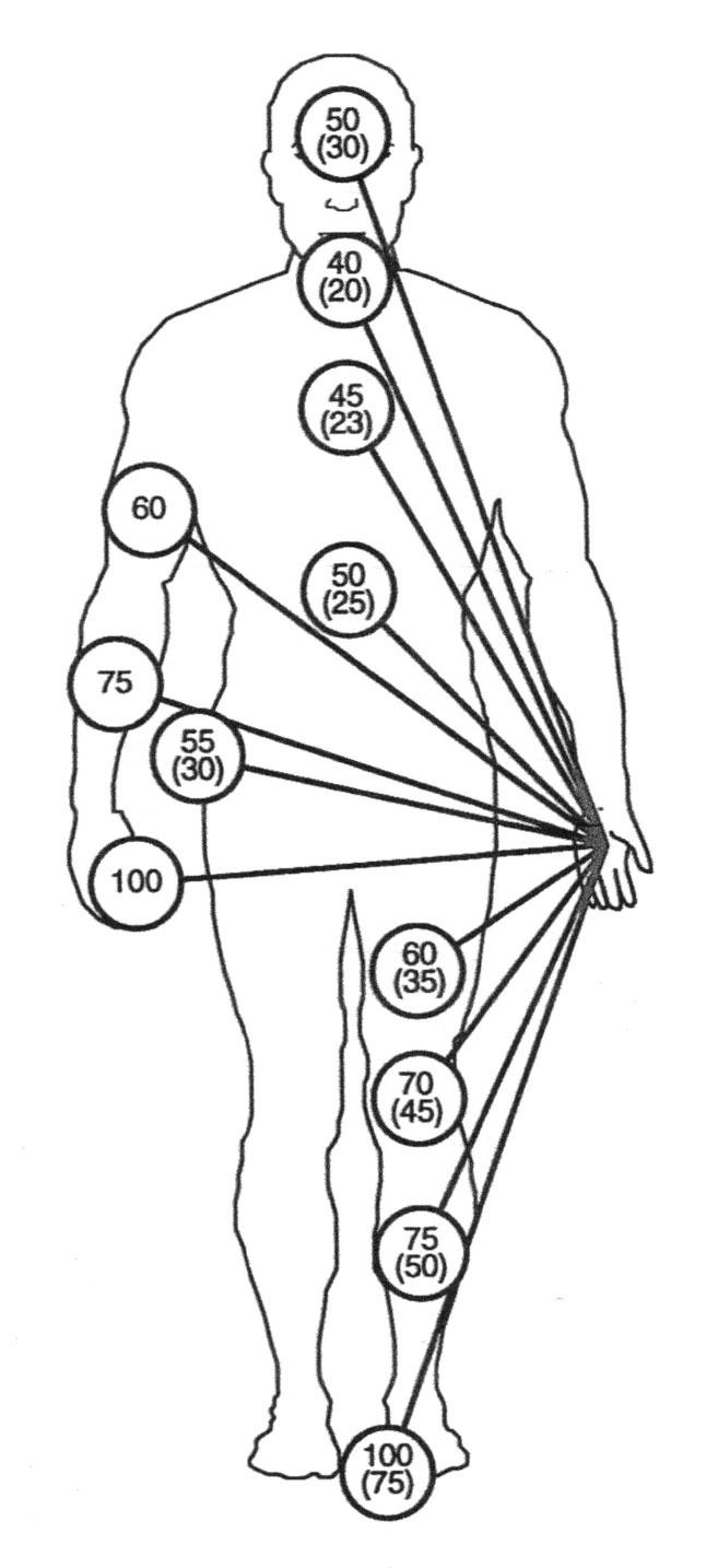 Human Body Resistance
